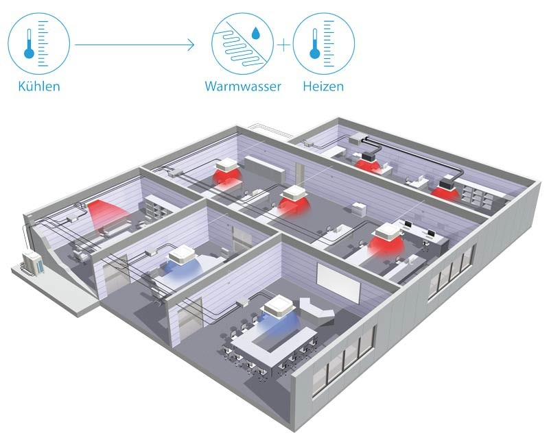 VRVIII-heat-recovery-illustration_1_DE.jpg
